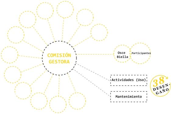 Diagrama Comisión Gestora