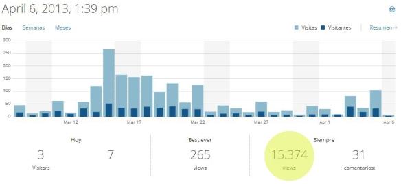 130406 15000 visitas blog